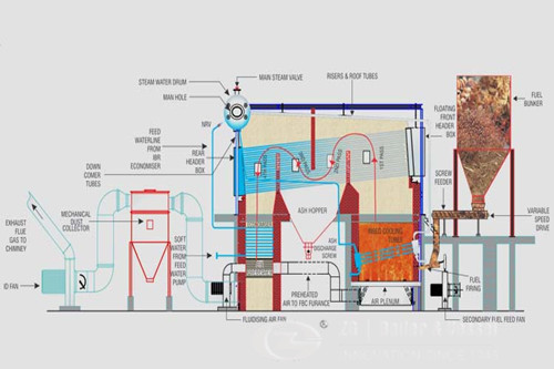 How an industrial steam boiler system works?