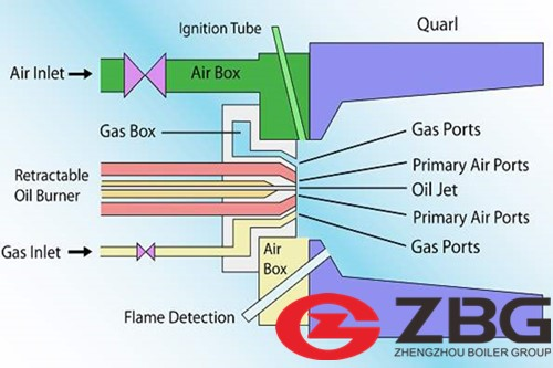 How to Calculate Gas Consumption in a Gas Boiler Burner.jpg