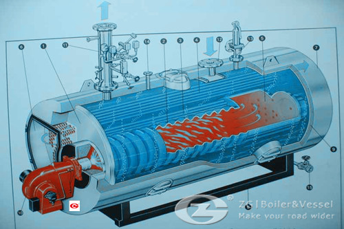 view of fire tube boiler