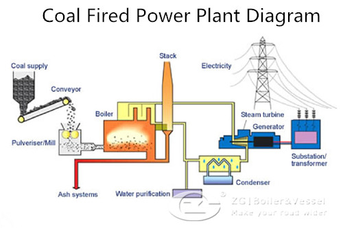 coal fired power plant