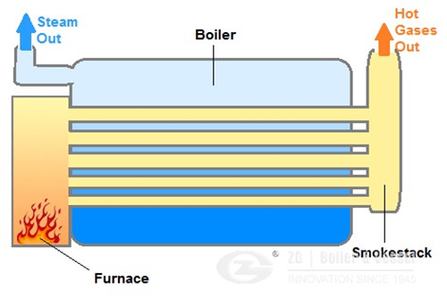 Steam boiler technical specification image