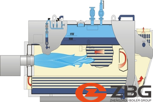 Saturated steam boiler vs Superheat steam boiler image