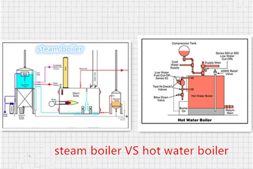 Steam boiler vs Hot Water boiler image