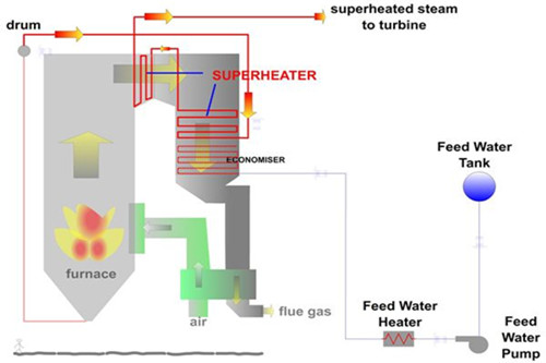 Boiler Designers Use Different Materials in Super heaters image
