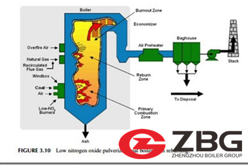 Lower Emissions with Low NOx Boilers Manufacturer image
