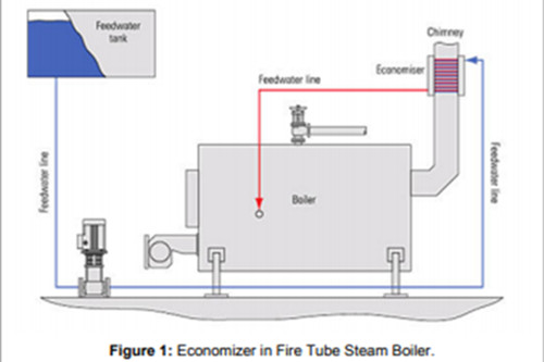 Effect of Economizer on Efficiency of the Fire Tube Steam Bo