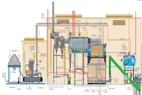 Industrial Steam Boiler For Biomass Cogeneration Plant